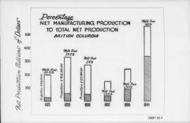 Canadian Mfg. Assn.., 355 Burrard St. - diagrams etc. [percentage, net manufacturing production t...