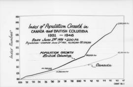 Canadian Mfg. Assn.., 355 Burrard St. - diagrams etc. [index of population growth in Canada and B...