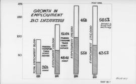Canadian Mfg. Assn.., 355 Burrard St. - diagrams etc. [growth in employment, B.C. industry]