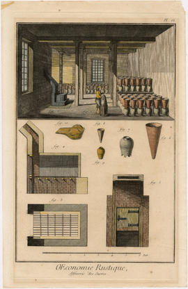 Sugar refining engravings from Diderot. Pl. VI, [plate 6] OEconomie Rustique, Affinerie des Sucres