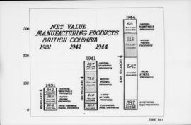 Canadian Mfg. Assn.., 355 Burrard St. - diagrams etc. [net value manufacturing products, British ...