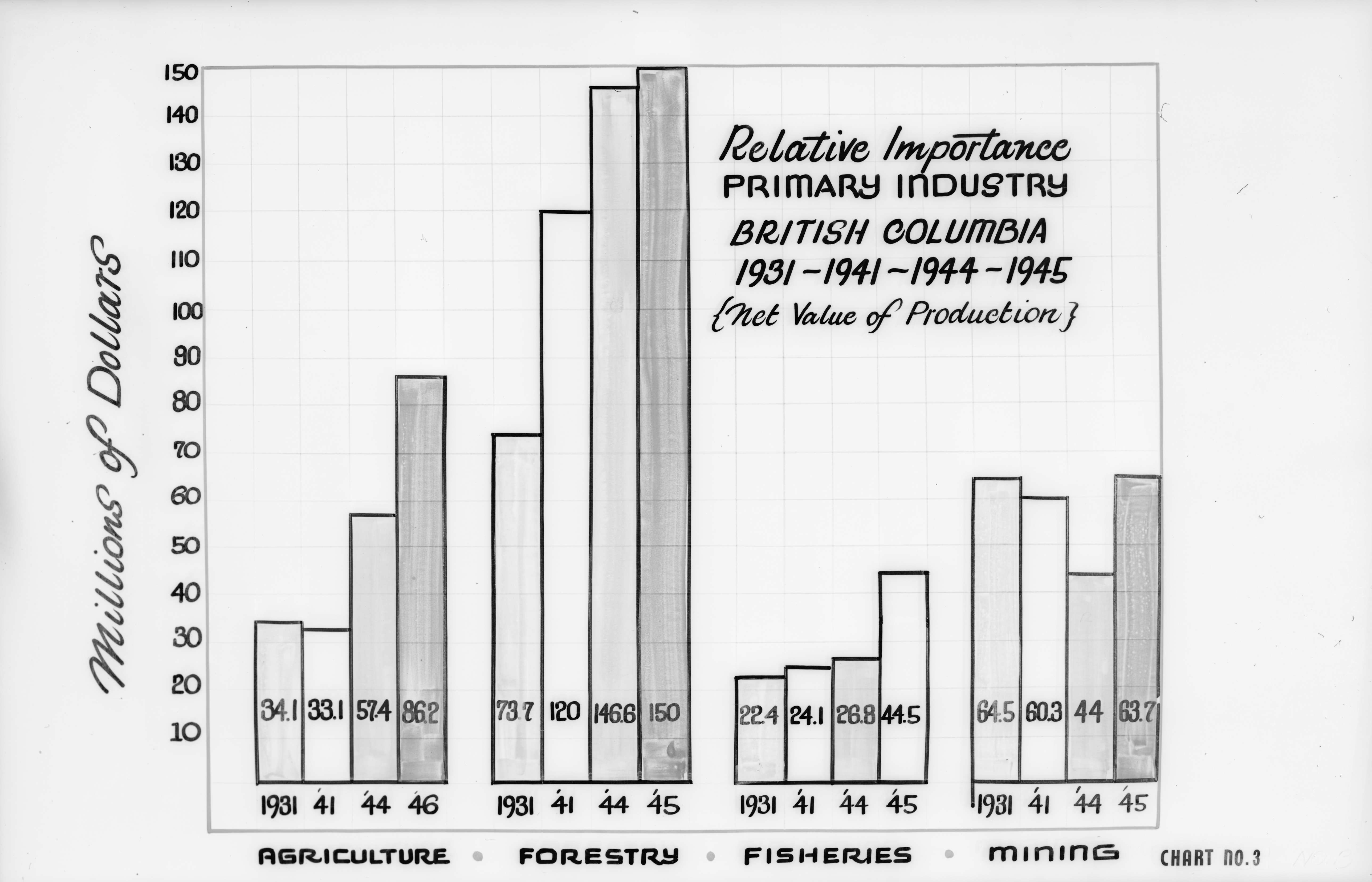 Canadian Mfg  Assn  , 355 Burrard St  - diagrams etc  [relative