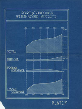Port of Vancouver water-borne imports
