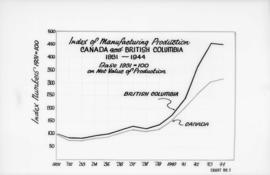Canadian Mfg. Assn.., 355 Burrard St. - diagrams etc. [index of manufacturing production, Canada ...