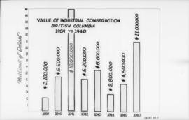 Canadian Mfg. Assn.., 355 Burrard St. - diagrams etc. [value of industrial construction, British ...