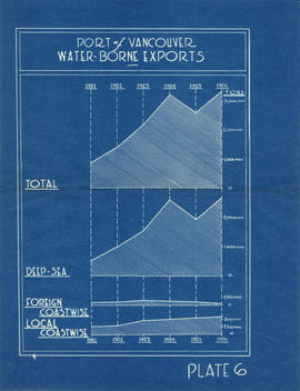 Port of Vancouver water-borne exports